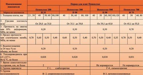 Таблица технических характеристик пеноплекса.