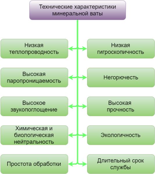 Технические характеристики минеральной ваты.