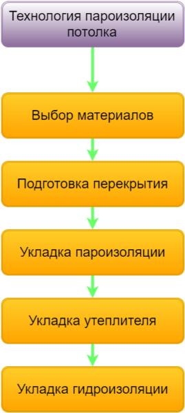 Технология пароизоляции потолка.