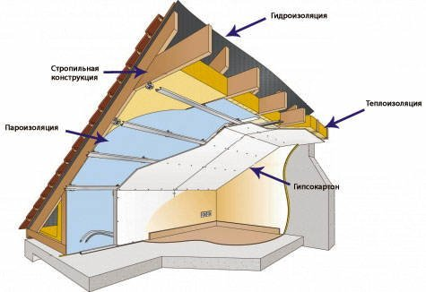 Технология утепления мансарды существенно отличается от схемы теплоизоляции обычных жилых помещений.