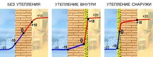Температурная диаграмма при утеплении стен.