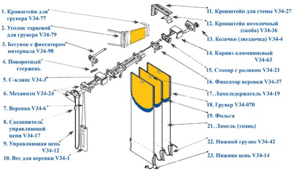 Устройство вертикальных пластиковых, алюминиевых жалюзи