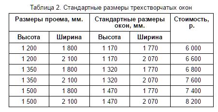 В таблице приведены стандартные размеры пластиковых трехстворчатых окон и их средняя стоимость