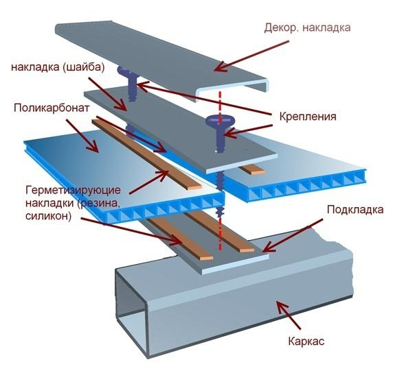 Вариант крепления поликарбонатной обшивки для минимизации теплопотерь