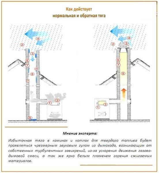 Влияние ветра на нормальную и обратную тягу.