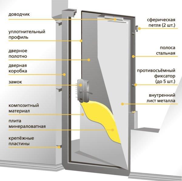 Внутреннее устройство противопожарных дверей.