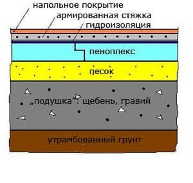 пеноплекс на грунт под стяжку