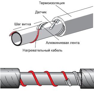 Защита от замерзания способом подогрева трубы кабелем – самая эффективная на сегодняшний день