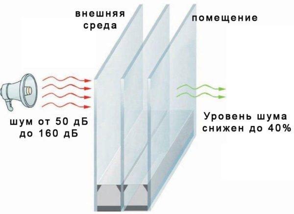 Звукоизолирующие окна намного уменьшают уровень шумов, проникающих в жилище.
