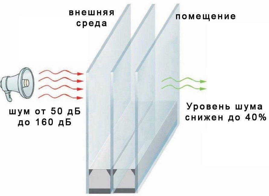 Шумоизоляционные стеклопакеты 50 дб воронеж