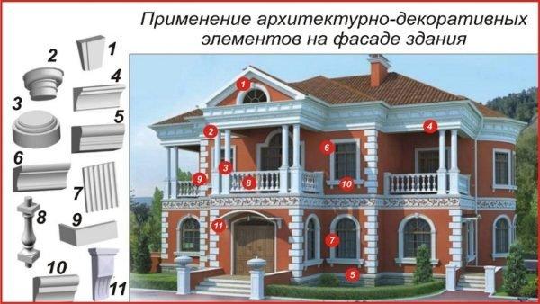 Дизайнерские элементы фасада.