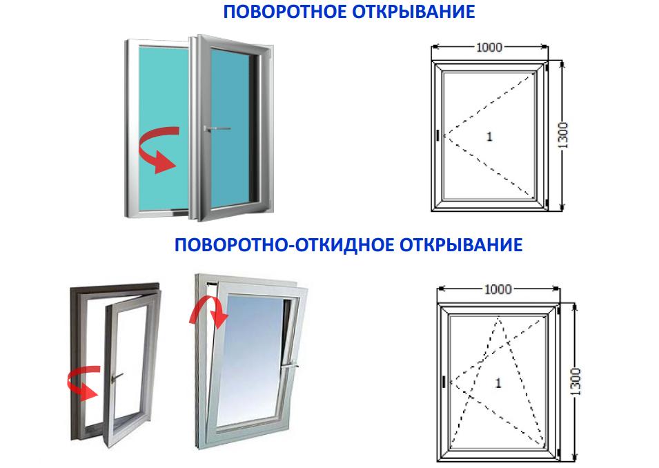 Два основных режима открывания окна