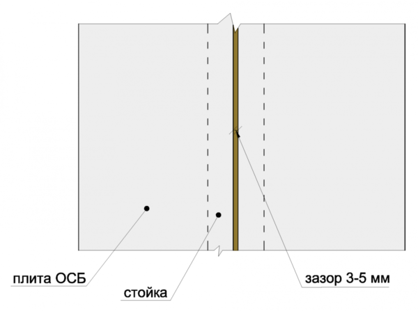 Если ОСБ панелями зашить стены без зазоров, то на стыках материал будет постоянно деформироваться