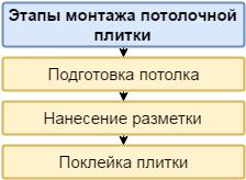Этапы монтажа потолочной плитки