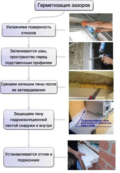 Герметизация щелей, установка отлива и подоконника