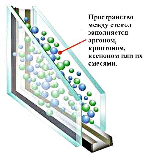 Инертные газы уменьшают перенос тепла за счет конвекции.