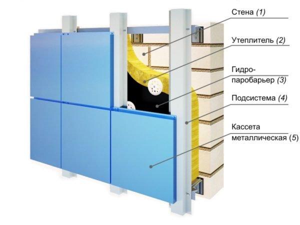 На фото – схема устройства навесного фасада.