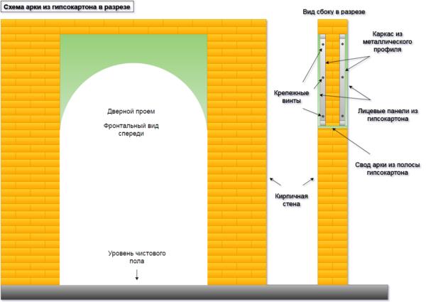 На схеме показано внутреннее устройство арки из гипсокартона в разрезе.