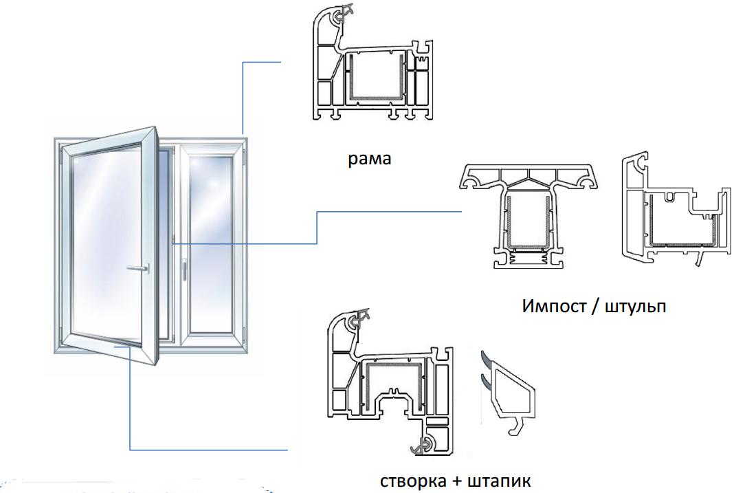Основные профили окна