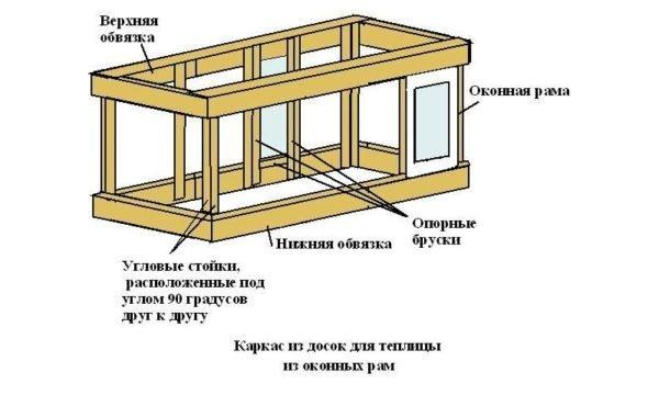 Примерная схема каркаса