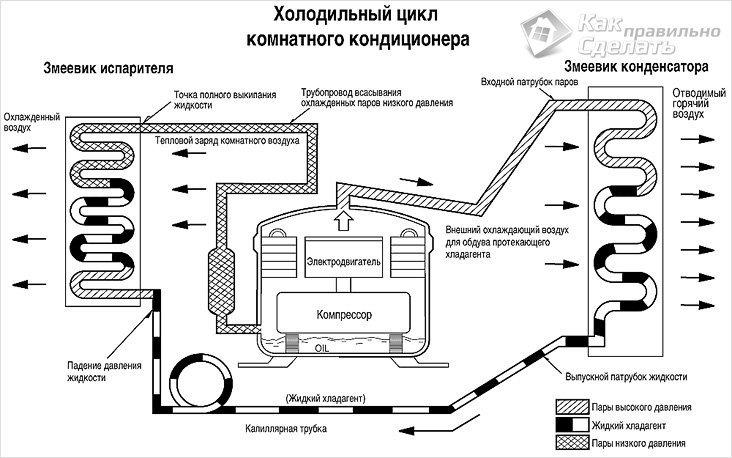 Схема кондиционирования воздуха и холодоснабжения
