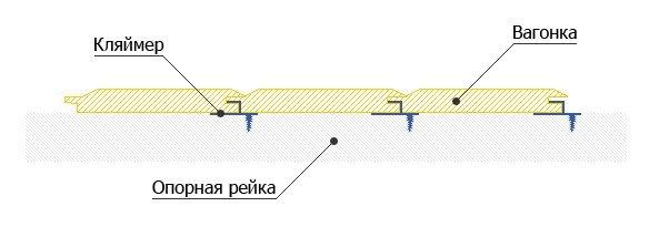 Схема крепления на кляммер