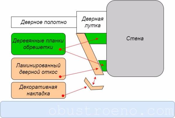 Схема монтажа ламинированного откоса.