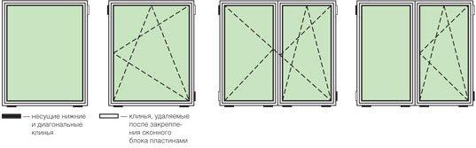 Схема расположения клиньев при установке окна