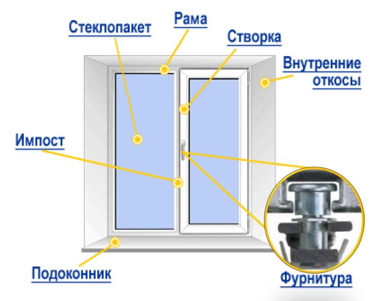 Схема размещения основных элементов