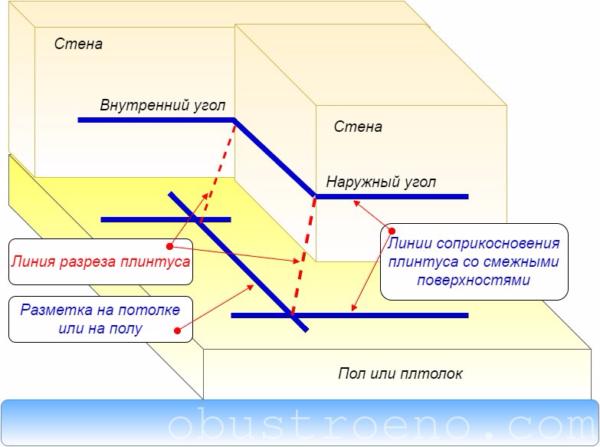 Схема разметки для подрезки потолочного плинтуса.