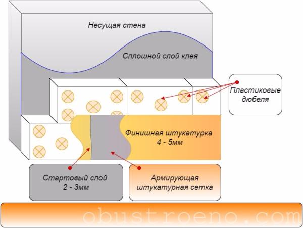 Схема штукатурного слоя по пенопластовому утеплению дома.