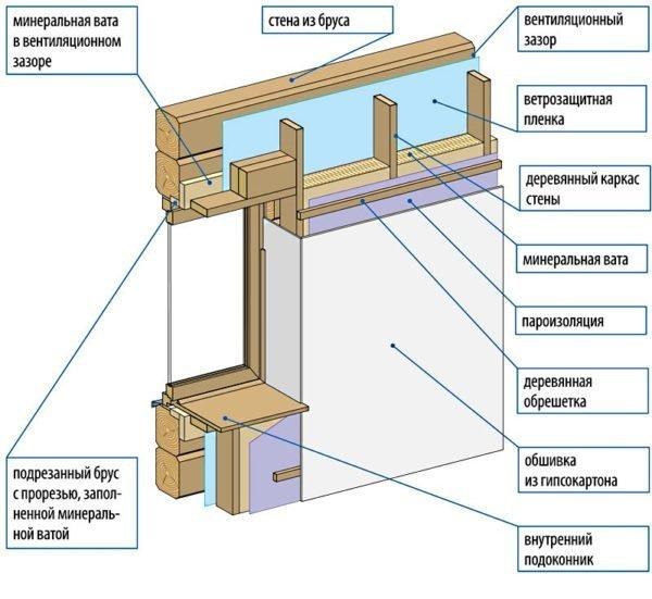 Схема «сухой» отделки деревянного дома изнутри