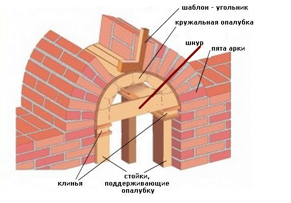 Схема устройства арочной перемычки