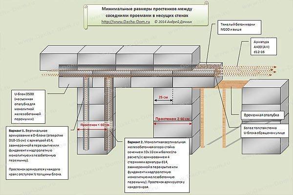 Схема устройства газобетонной перемычки