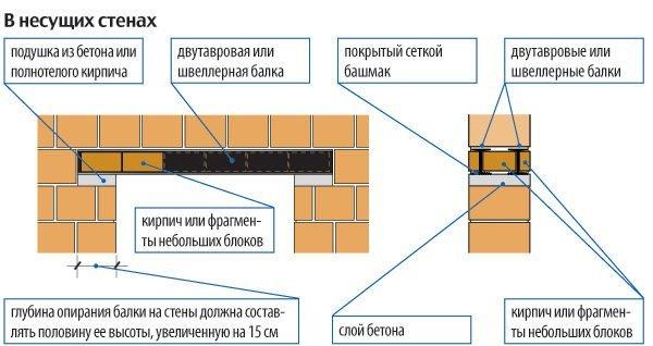 Схема устройства металлических перемычек