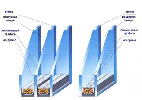 Стеклопакеты разной конструкции