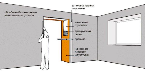 Выравнивание дверного проема штукатурным раствором.