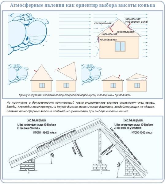 Атмосферные явления считаются одними из наиболее важных факторов при расчетах.