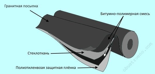 Бикрост имеет многослойное строение, что хорошо видно на схеме