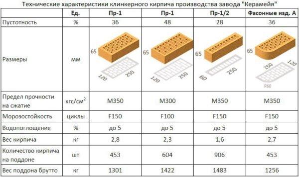 Блоки высокой плотности обладают уникальными прочностными характеристиками.