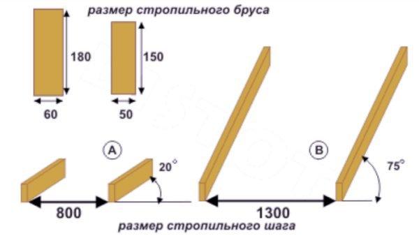 Чем больше угол наклона стропил, тем меньше должно быть расстояние между ними