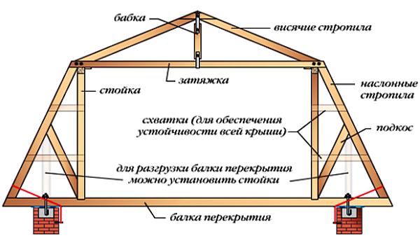 Чертеж содержи основные элементы конструкции с ломаными стропилами