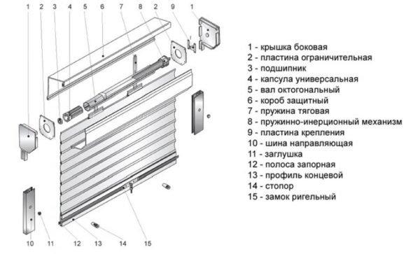 Для монтажа на шкаф желательно использовать пружинно-инерционный механизм.