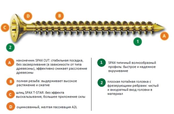 Для монтажа стропильной системы лучше использовать саморезы с антикоррозийным покрытием.