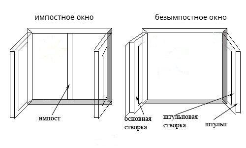 Двустворчатые окна с импостом и штульпом.