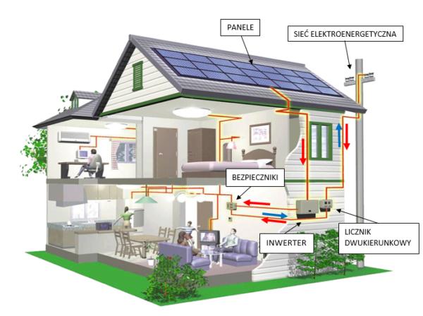 Электрическая система, работающая от энергии солнца, позволит пользоваться всеми благами цивилизации.