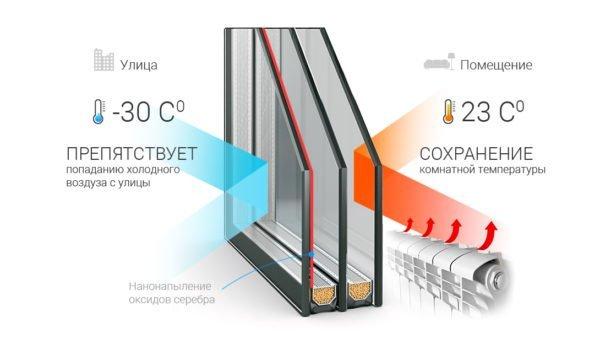 Энергосберегающее остекление сводит на нет потери тепла за счет инфракрасного излучения.