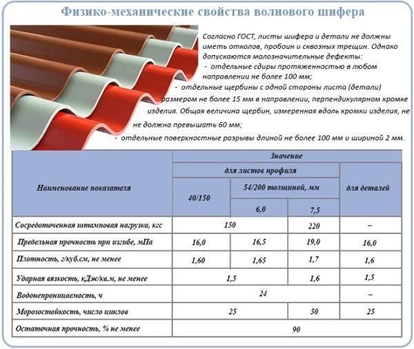 Если учесть цену асбоцементного покрытия, то его эксплуатационные характеристики просто отличные.