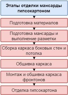 Этапы отделки мансарды гипсокартоном