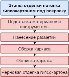 Этапы отделки потолка гипсокартоном